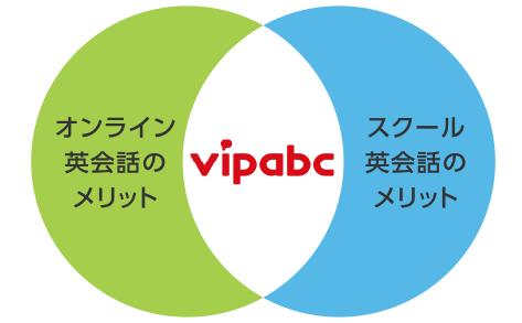 vipabcのメリット