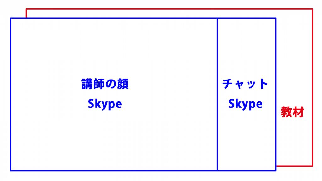 教材よりSkypeを前に持ってきた場合