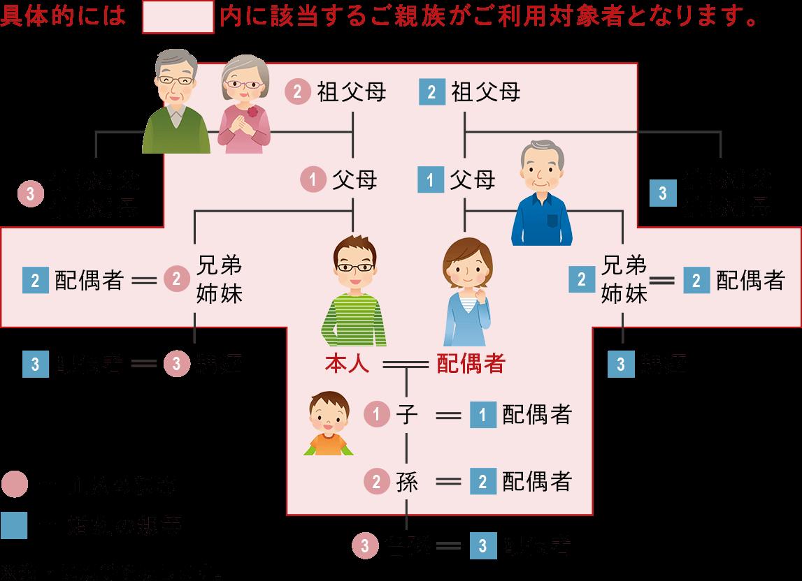 2親等内の親族