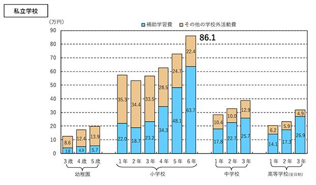 文部科学省の調査 学校外活動費(私立小学校)