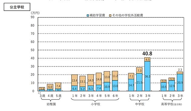 文部科学省の調査 学校外活動費(公立小学校)