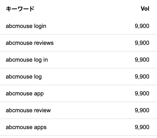 abcmouseの人気を調査