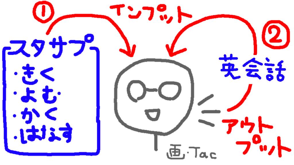 スタディサプリENGLISHビジネス英語の効果サイクル