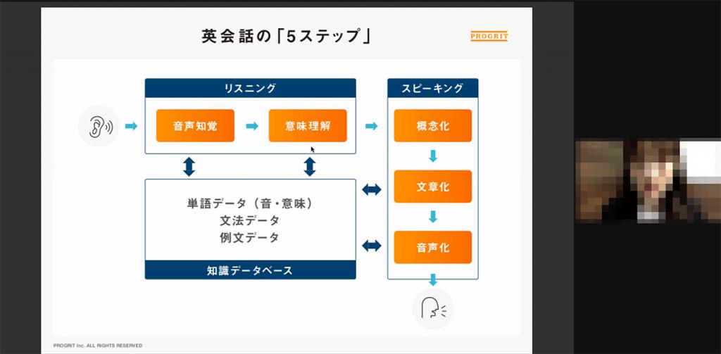 プログリットのカウンセリング風景 英会話を学べる仕組みのイメージ